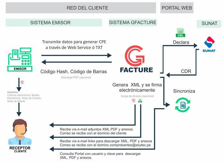 proceso_gfacture